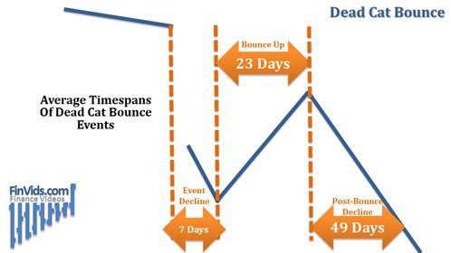 Mô hình giá Dead Cat Bounce (DCB) - Cú nảy mèo chết