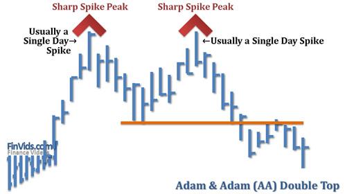 Mô hình giá Hai đỉnh - Double Top