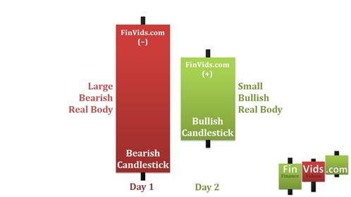 Mô hình nến Bullish Harami