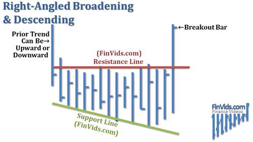 Mô hình giá Broadening Right Angle