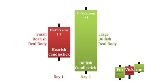 Mô hình nến Bullish Engulfing