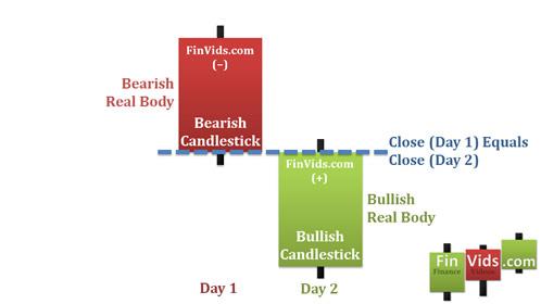 Mô hình nến Bullish Counterattack Line