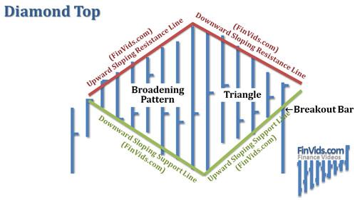 Mô hình giá Diamond Top - Đỉnh kim cương
