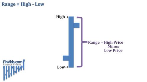 Các dạng biểu đồ cơ bản
