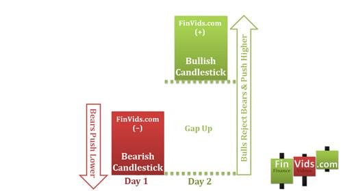 Mô hình nến Bullish Kicking - Đẩy giá tăng